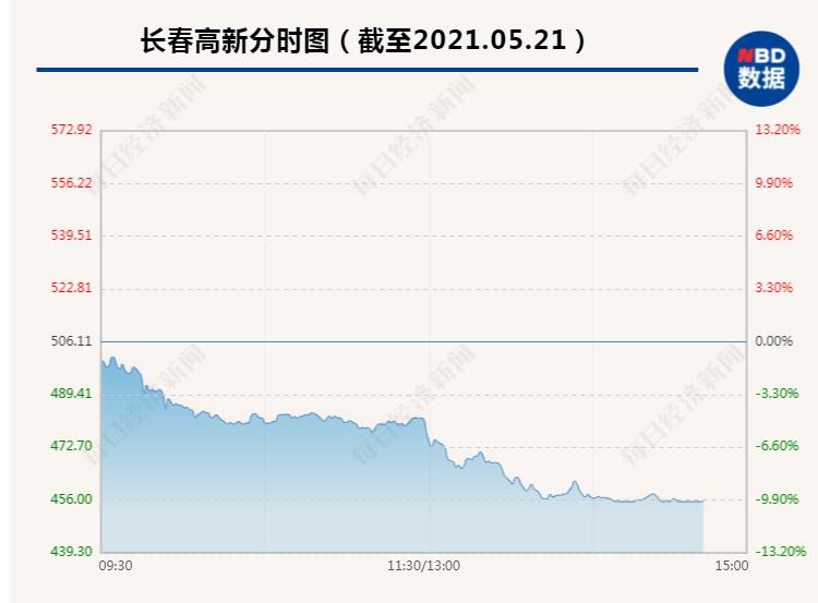 1800亿医药白马股长春高新跳水跌停:市值蒸发210亿 6.6万股东瞬间气炸