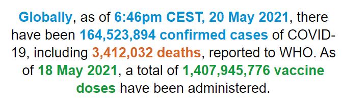 世卫组织:全球新冠肺炎确诊病例超过1.64亿例