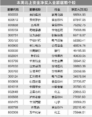 """北上资金连续6周净买入 再度""""喝酒吃药"""""""