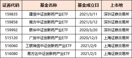 医药ETF补充篇