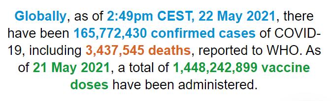 世卫组织:全球累计新冠肺炎确诊病例超过1.657亿例