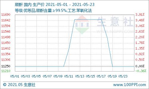 生意社:本周顺酐市场价格下跌(5.17-5.23)
