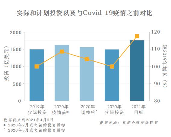 标普:2021年全球采矿投资增长18%