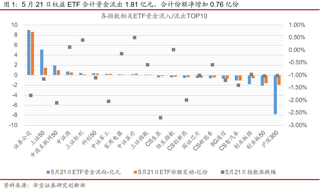 ETP日报(20210524):权益ETP涨多跌少,周期类ETP小幅回调