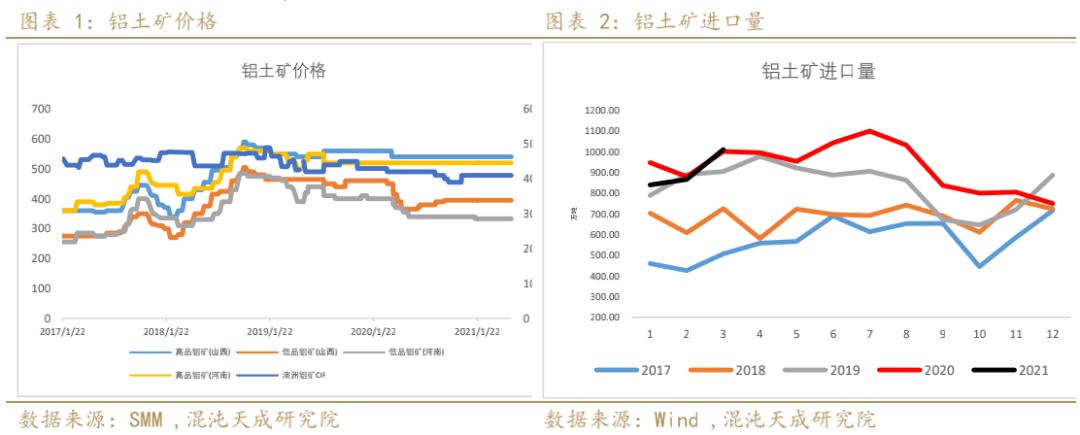 铝:电力紧张供给干扰加强,政策风险加大, 预计铝价宽幅震荡运行