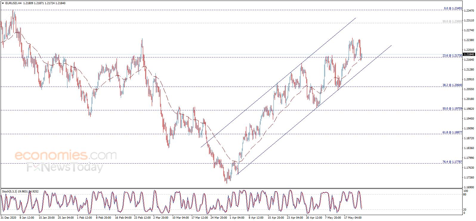 欧元恐还有大涨空间 英镑盯住这一关键支撑 日元和澳元交易分析