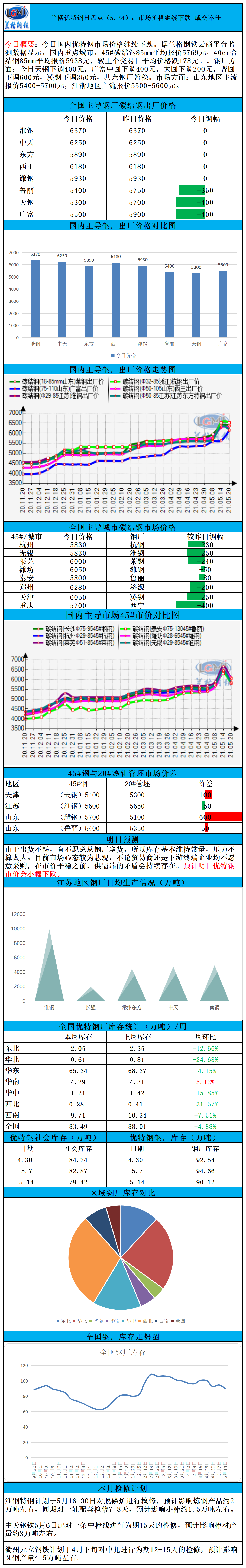 兰格优特钢日盘点(5.24):市场价格继续下跌 成交不佳