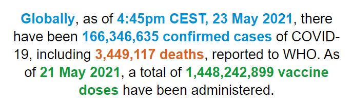 世卫组织:全球新冠肺炎确诊病例超过1.663亿例