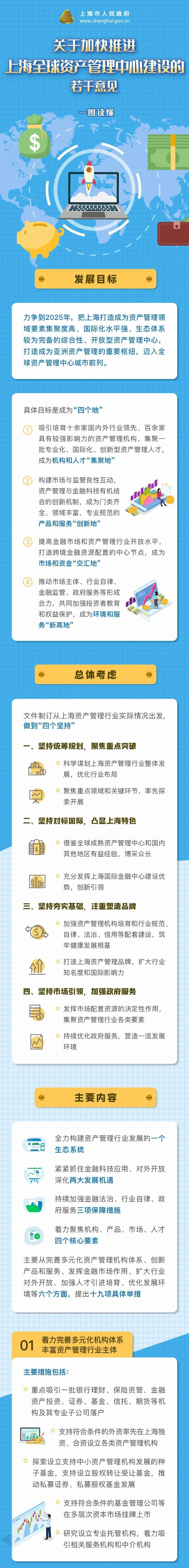【最新】上海加快推进全球资产管理中心建设!一图读懂→