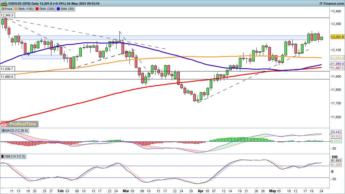 欧元大涨在即?一旦清除这一阻力、欧元有望大涨150点 欧元、英镑、日元走势分析预测
