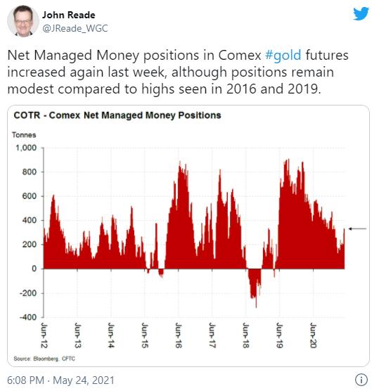 黄金再受宠、突破1900美元在即?CFTC:对冲基金大幅增持黄金看多押注 这一金属遭遇获利了结打压