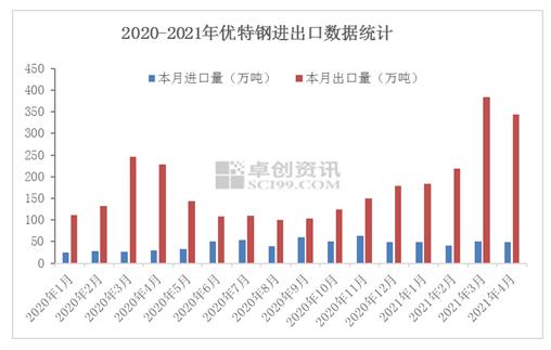 2021年1-4月优特钢进出口情况简析