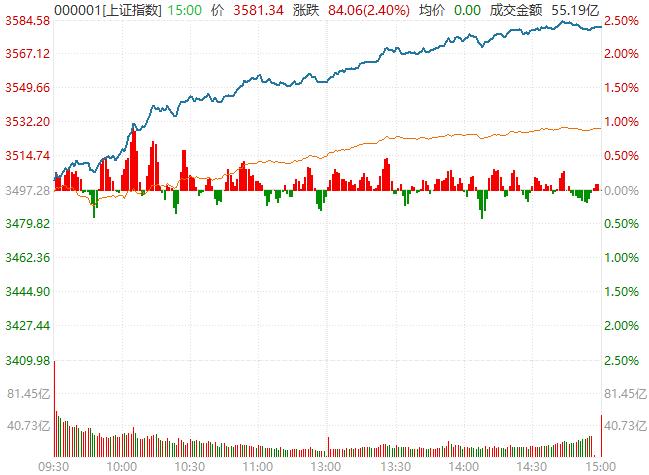 市场释放强烈信号,加仓时机到了?