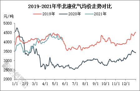 市场动力不足 华北液化气涨势持续性存疑