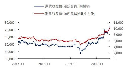 铜:海外经济加速增长 风险暂不明显