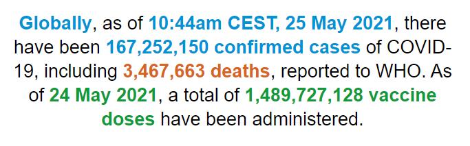 世卫组织:全球新冠肺炎确诊病例超过1.672亿例