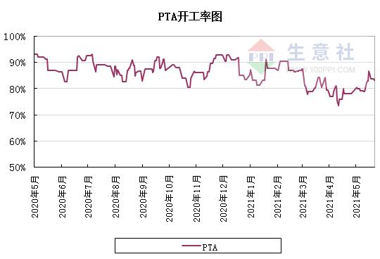 生意社:利好因素提振 PTA期现价格小幅上涨