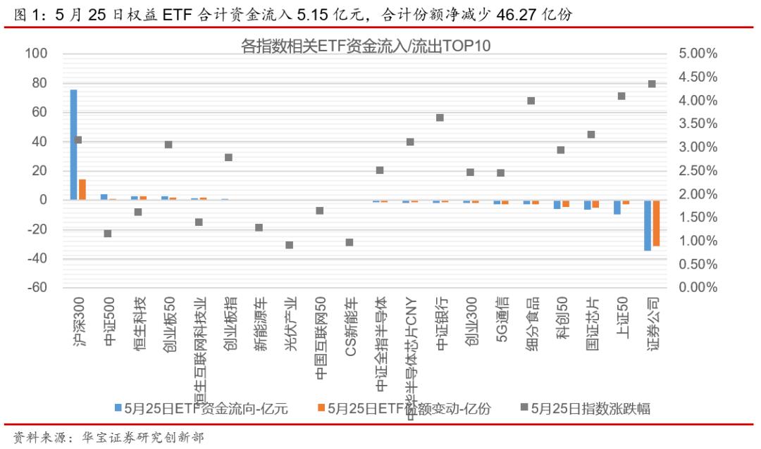 ETP日报(20210526):权益ETP震荡调整,证券类ETF资金净流出