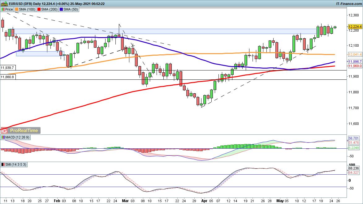 市场似开始接受美联储观点、美元前景堪忧?欧元、英镑、澳元走势分析预测