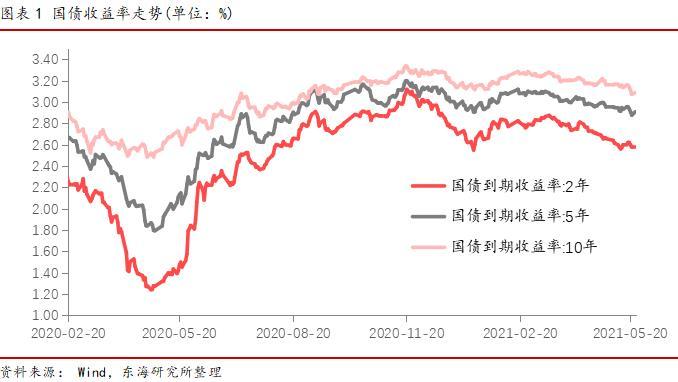 国债:货币政策短期难收紧 仍有走强空间