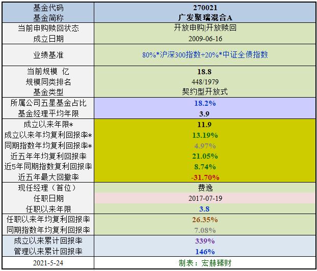 【基金评级】广发聚瑞混合A