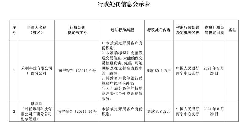 移卡旗下乐刷收80万余元央行支付罚单 涉及KYC不利等问题