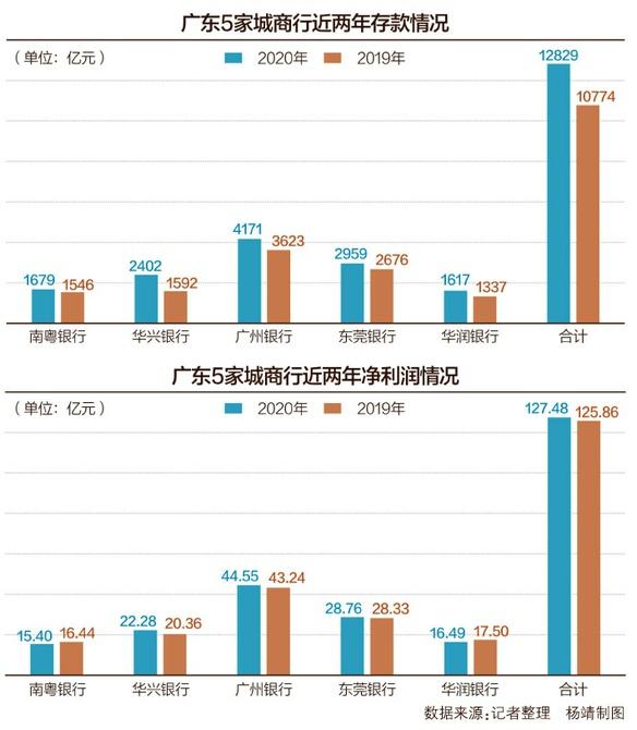 广东5家城商行2020年业绩解读:广州银行资产规模居