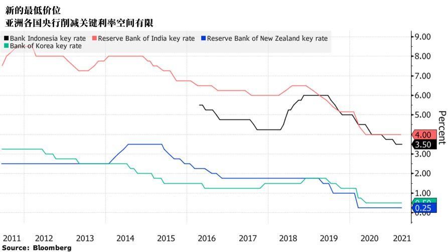 亚洲经济复苏停滞不前,各国央行只有一个救兵