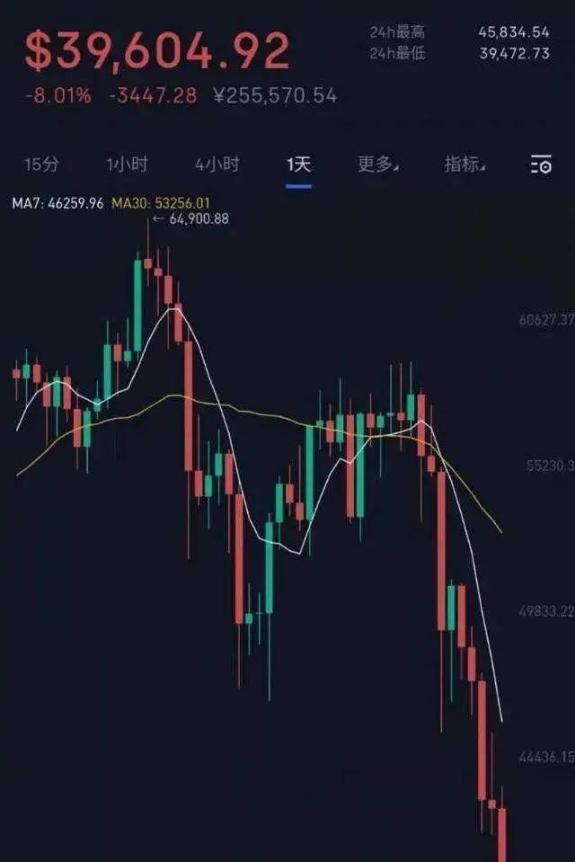 加密货币崩溃有益于黄金市场