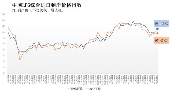 5月17日-23日中国液化丙烷、丁烷综合进口到岸价指数104.11点、97.47点