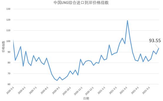 5月17日-23日中国LNG综合进口到岸价格指数为93.55点