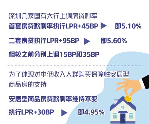 深圳上调房贷利率释放啥信号 国有大行持续跟进原因是什么