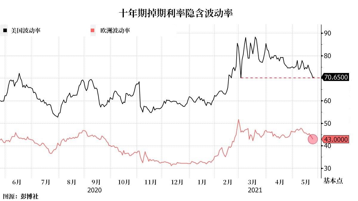 多家央行淡化通胀担忧 债市波动性大减