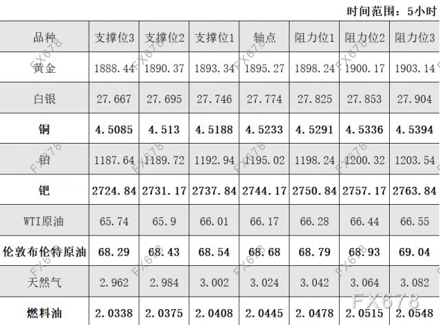 5月27日黄金、白银、原油等商品期货阻力支撑位