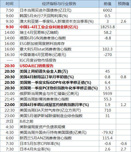 中国工业企业利润数据出炉,一系列重磅美国经济数据公布