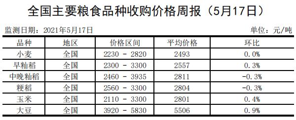 全国主要粮食品种收购价格周报(5月17日)