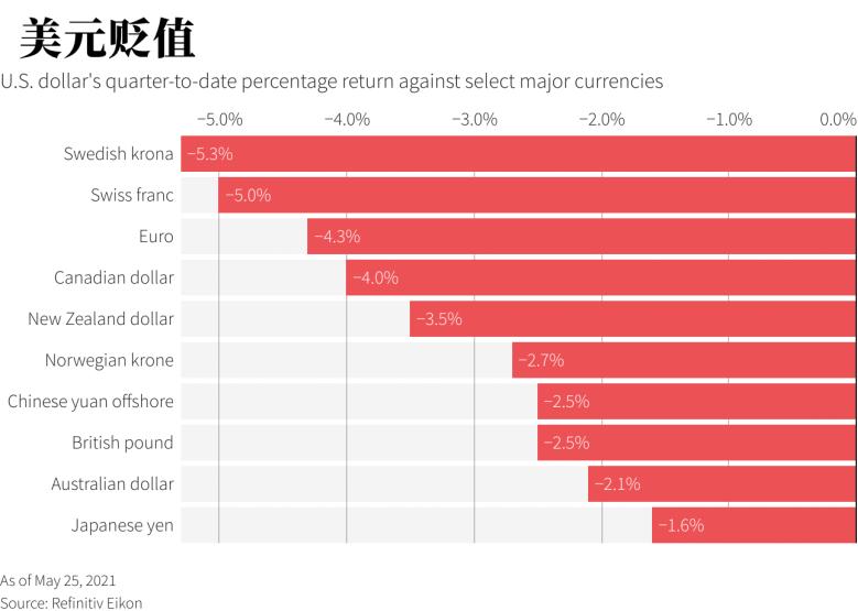 """美元""""四面楚歌"""" 本季度以来在全球主要货币中垫底"""