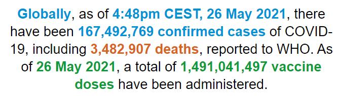 世卫组织:全球新冠肺炎确诊病例超1.674亿例