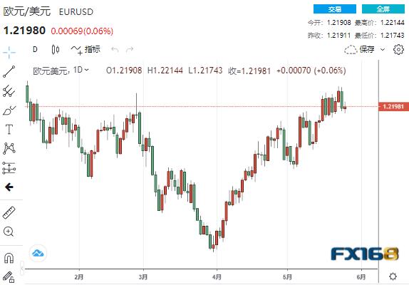 美元净空仓连增五周、多头处境不妙?IG:欧元、英镑、纽元走势分析预测