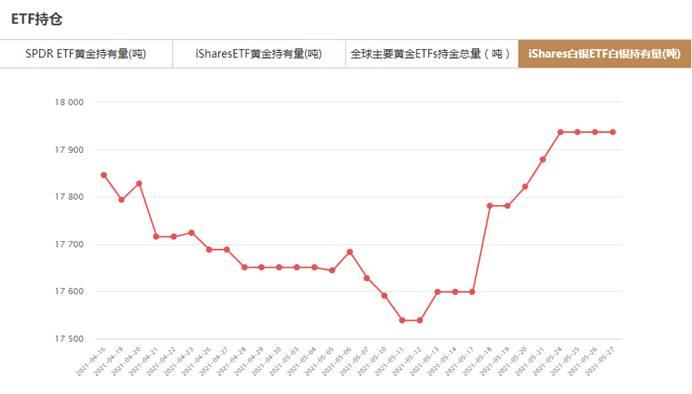 iShares白银ETF5月27日白银持有量与上一交易日持平