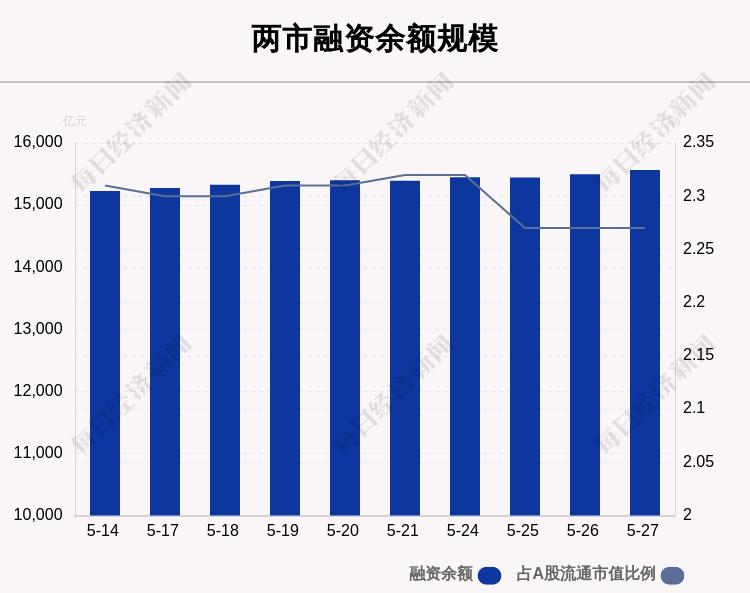 5月27日融资余额15565.16亿元 环比增加67.65亿元