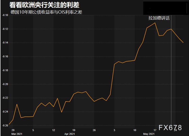 一利差令欧洲央行被敲警钟,欧元创逾一周新低