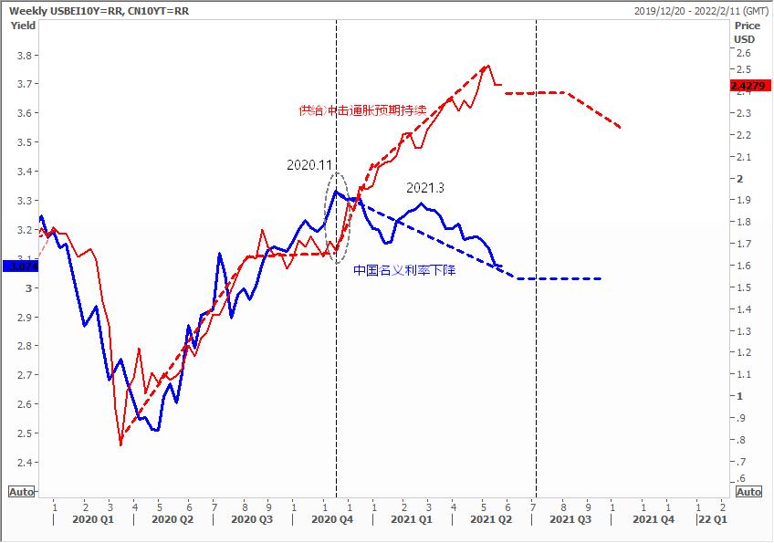 东北证券首席付鹏:从实际利率判断 未来六个月黄金利空浮现