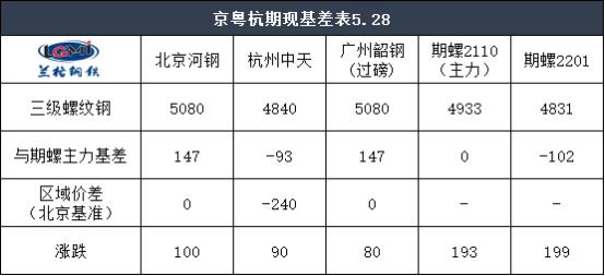 收评:28日京粤杭螺线钢市联播