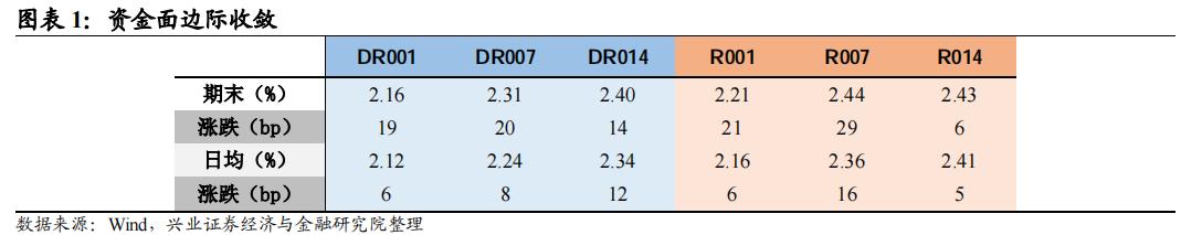 【兴证固收.利率】资金收紧+止盈情绪,长端小幅上行——利率回顾(2021.5.24-2021.5.28)