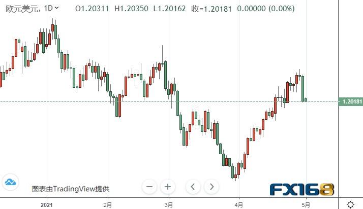 小心鲍威尔讲话引发行情!黄金期货恐仍有大涨空间 黄金、白银、欧元、美元指数、英镑、日元和澳元最新技术前景分析