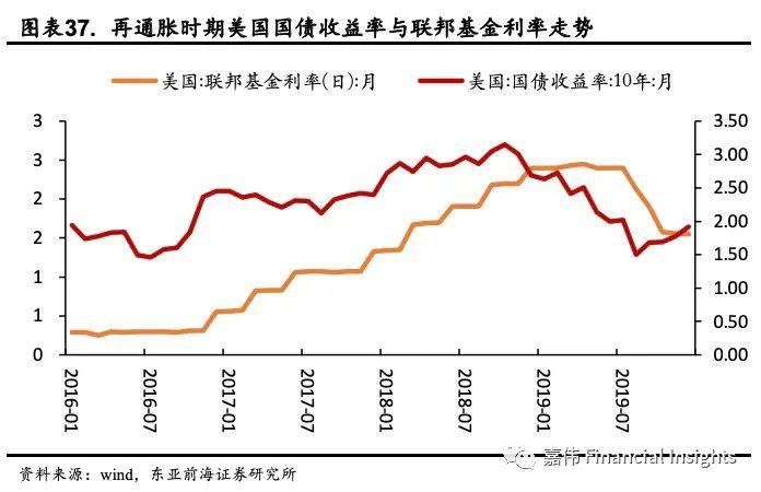东亚前海宏观:动态Nelson-Siegel视角下美债收益率展望