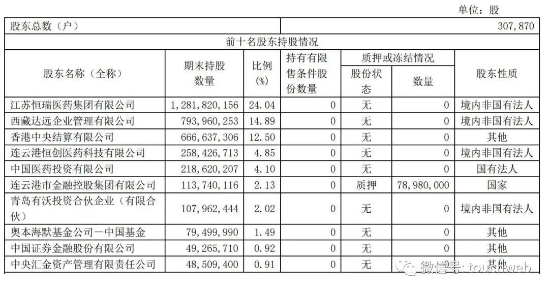 恒瑞医药年营收277亿:同比增19% 孙飘扬身价超千亿