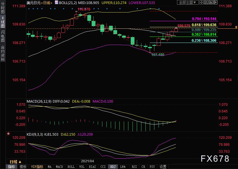 美元兑日元走势分析:日元跌势恐难遏制