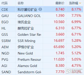 国际金价走强,美股黄金概念股跟随大涨